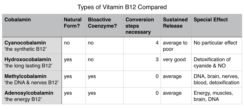 B12 Types Compared