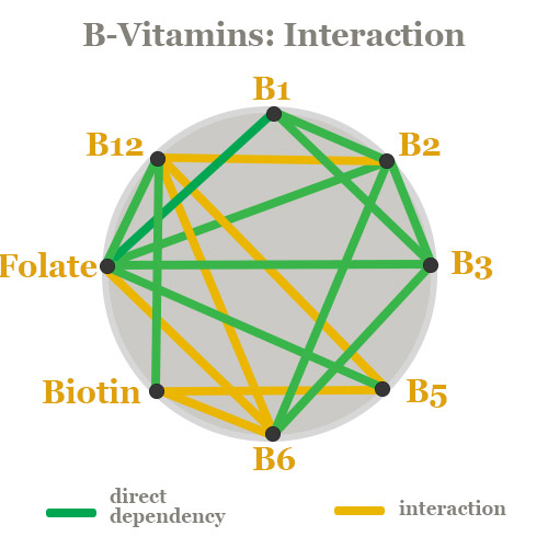 b-complex-interactions