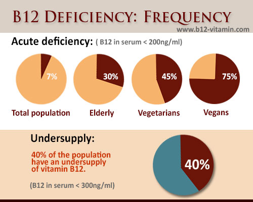 Image result for image of What is vitamin B12 and what does it do?