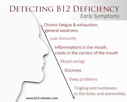 EN_b12-deficiency-symptoms-early